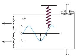 معادلات-شتاب-مکان-و-سرعت-مکان-نوسانگر-ویژه-عید