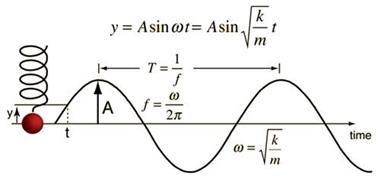 نمودار-مکان-زمان-در-حرکت-نوسانی-ساده-ویژه-عید