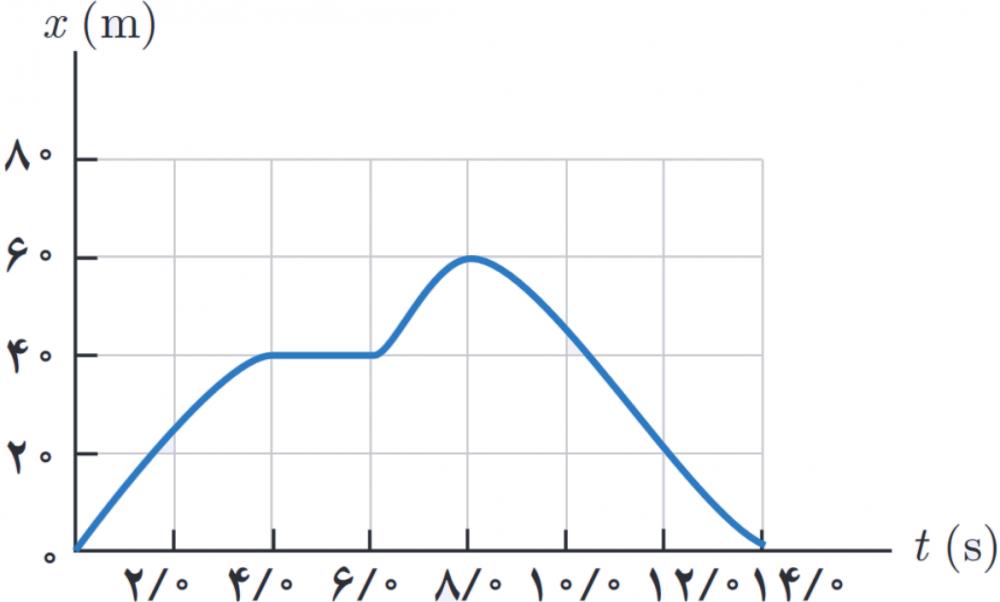 مفاهیم-نمودار-مکان-زمان-دبیرستان-باقر
