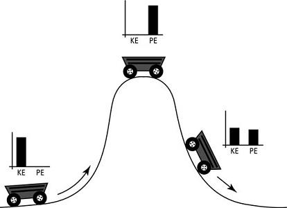 پایستگی انرژی مکانیکی