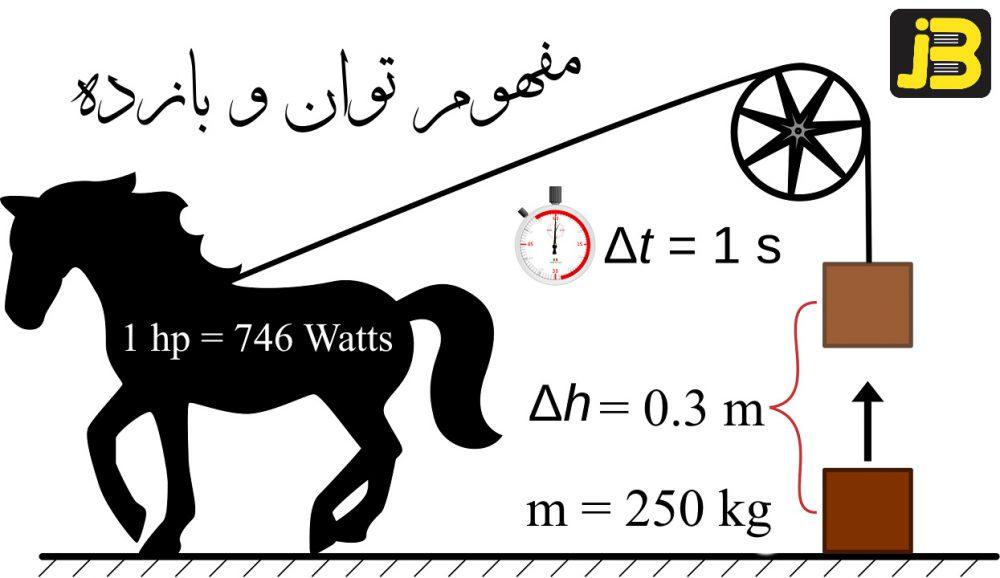 توان و بازده در فیزیک