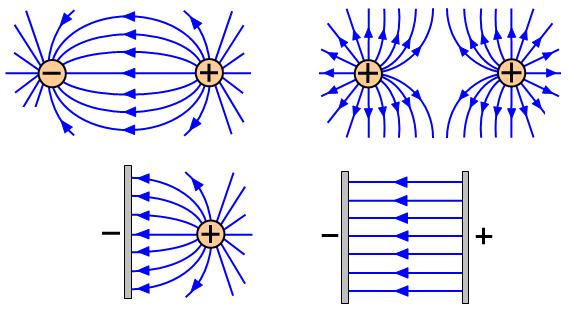 خطوط میدان الکتریکی