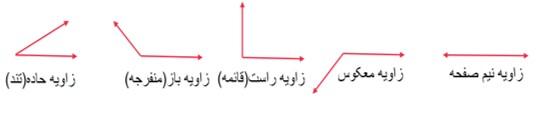 روابط بین زاویه ها