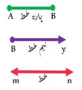 تعریف انواع خط