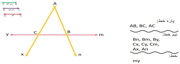 مثال برای خط ها