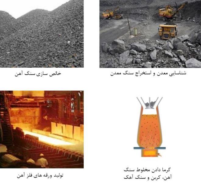 مراحل استخراج آهن