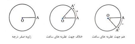 تعیین علامت زاویه ها