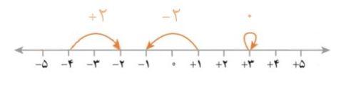 حرکت روی محور اعداد