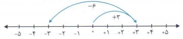 جمع و تفریق روی محور اعداد