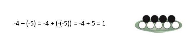 جمع و تفریق عدد های صحیح