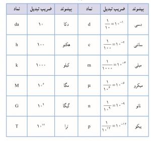 پیشوندهای عددی SI
