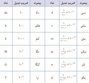 جدول پیشوندهای عددی در SI
