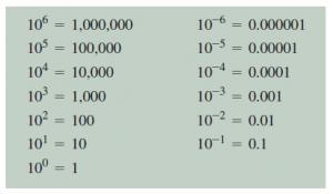 درک بزرگی یا کوچکی اعداد در اندازه گیری