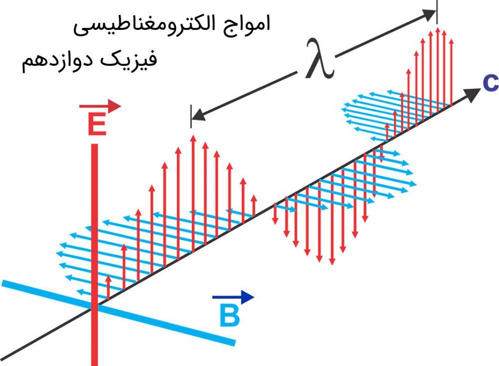 امواج الکترومغناطیسی