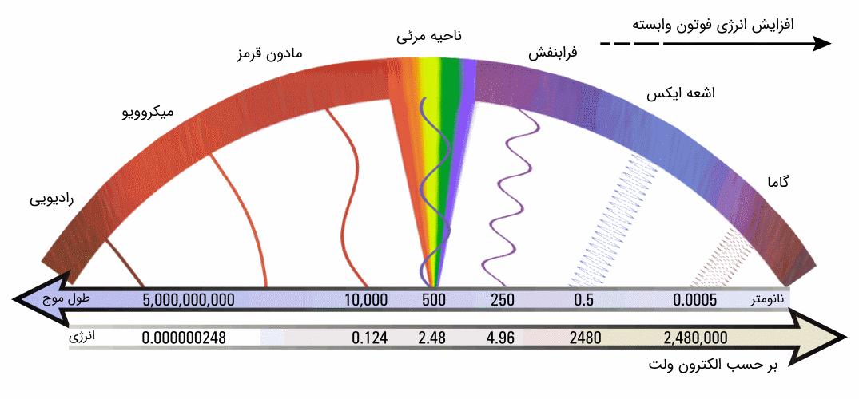 انرژی امواج الکترومغاطیس