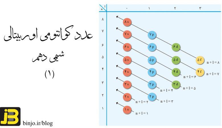 عدد کوانتومی اوربیتالی