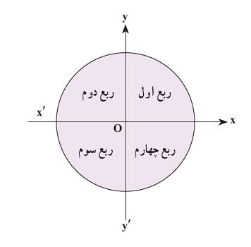 نواحی دایره مثلثاتی