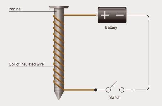 آهنربای الکتریکی