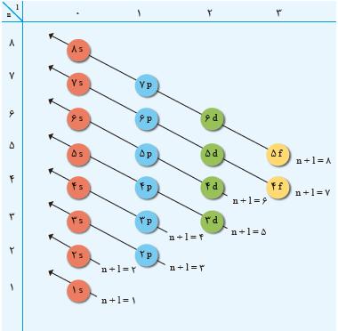 قاعده آفبا در پر شدن زیرلایهها (عدد کوانتومی اوربیتالی)