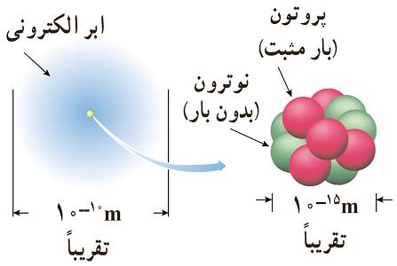 ابعاد هسته اتم