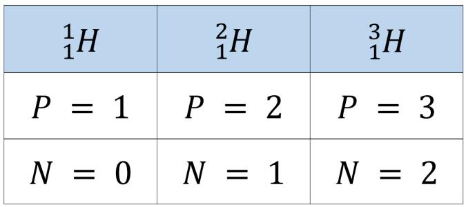 ایزوتوپ هیدروژن