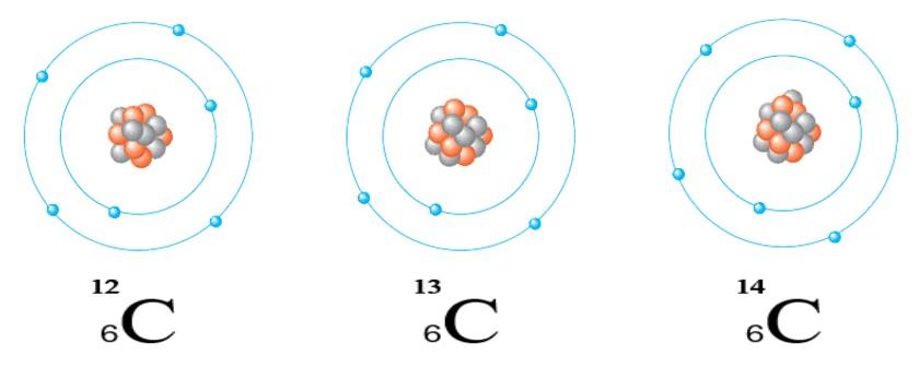 ایزوتوپ کربن