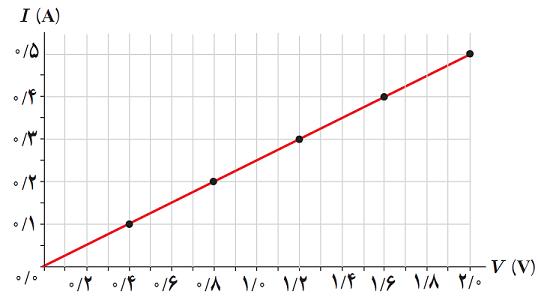 نمودار جریان ولتاژ - قانون اهم