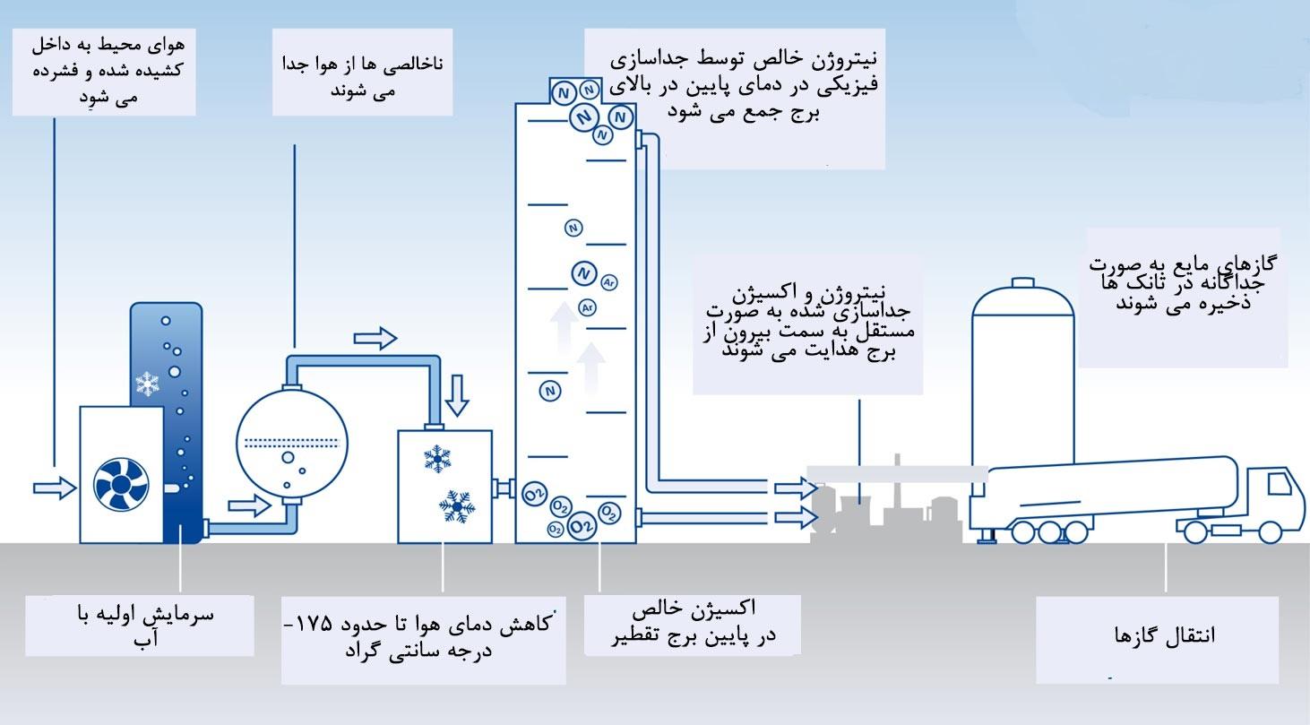 مراحل جداسازی اجزا هوا با برج تقطیر