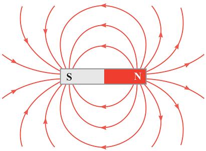 خطوط میدان مغناطیسی آهنربا
