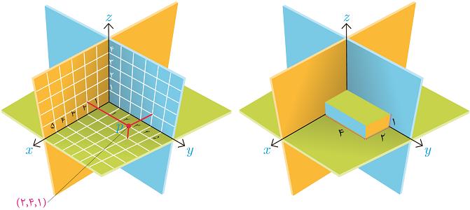 نمایش در فضای سه بعدی