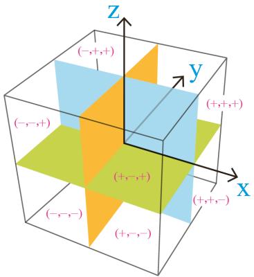 علامت ناحیه بندی فضای سه بعدی