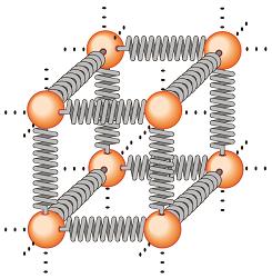 مدل گوی و فنر جهت شبیه سازی ساختار بلوری جسم جامد