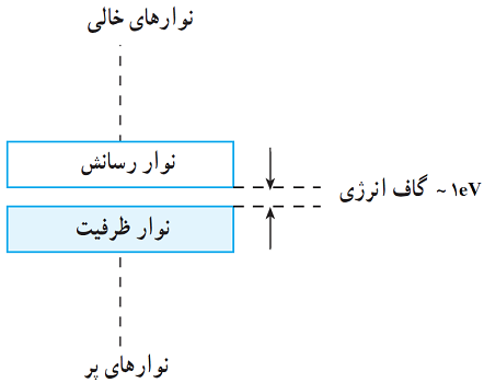 ساختار نواری نیمه رسانا