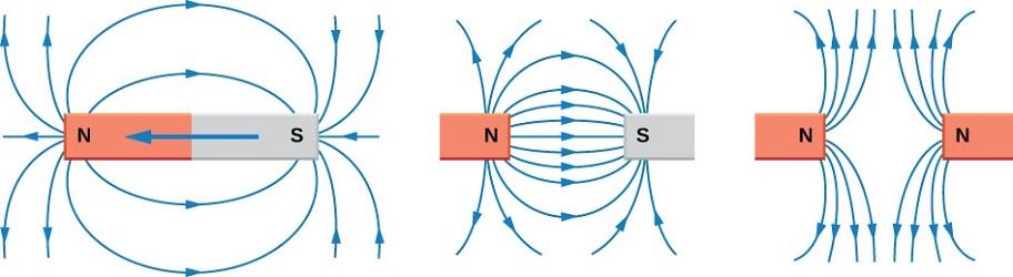 خطوط میدان مغناطیسی