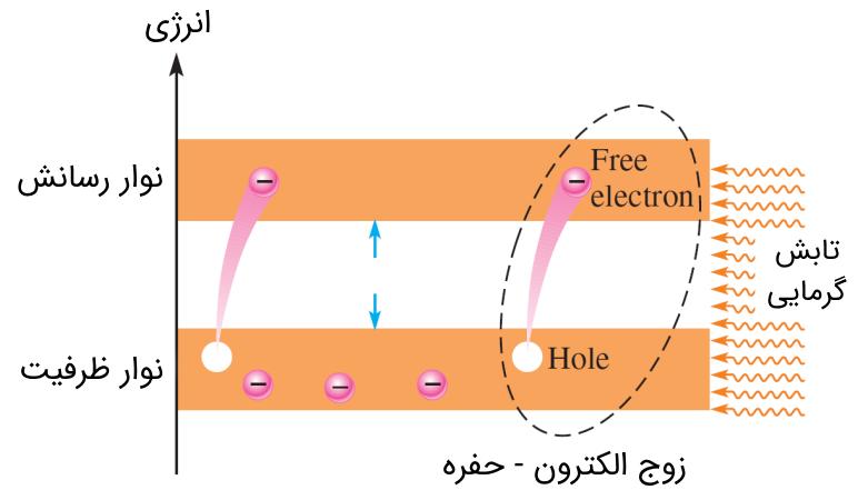الکترون حفره